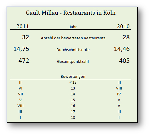 gault millau 2011 restaurants in k ln teamevent kochkurse k ln. Black Bedroom Furniture Sets. Home Design Ideas